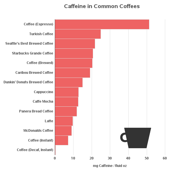 Graph of how much caffeine is in various coffees.