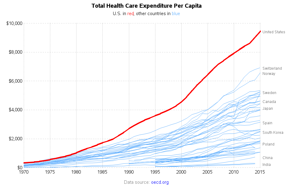 healthcare_spending