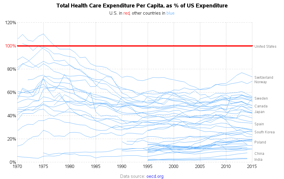 healthcare_spending1