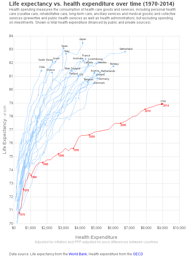 life_expectancy_healthcare