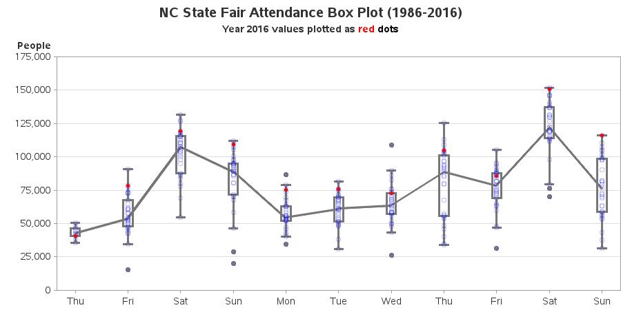 nc_statefair_attendance1