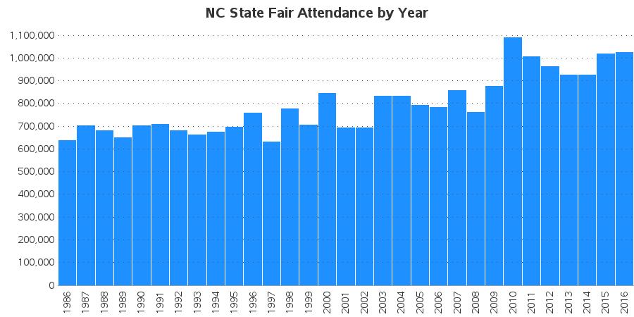 nc_statefair_attendance2