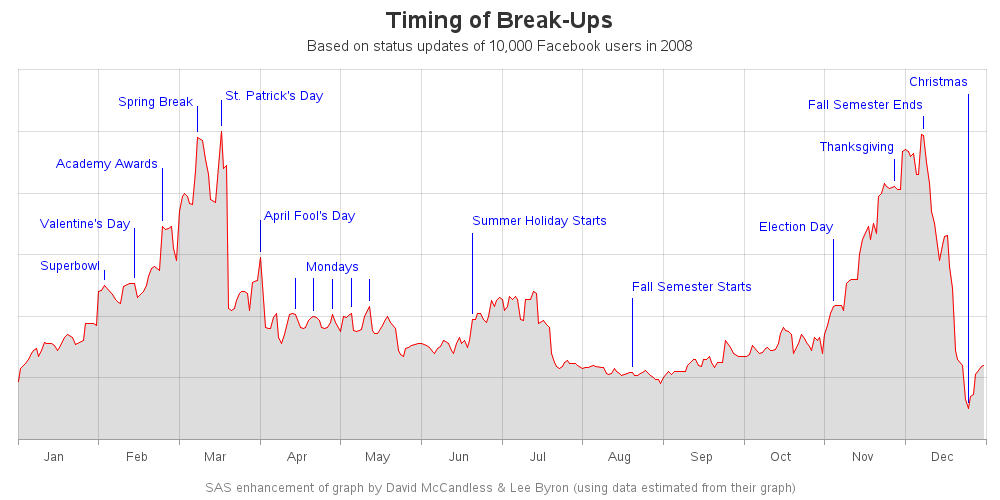 breakup_graph