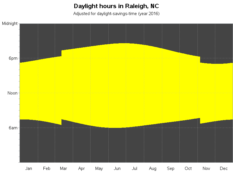 hours_of_daylight1