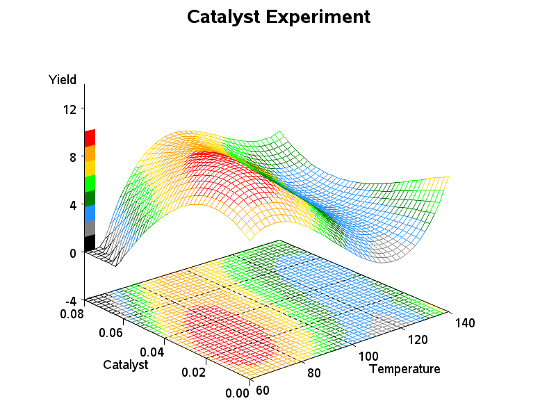 catalyst_3d_surface