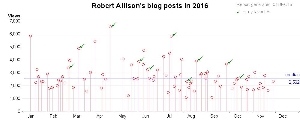 my_blogs_2016