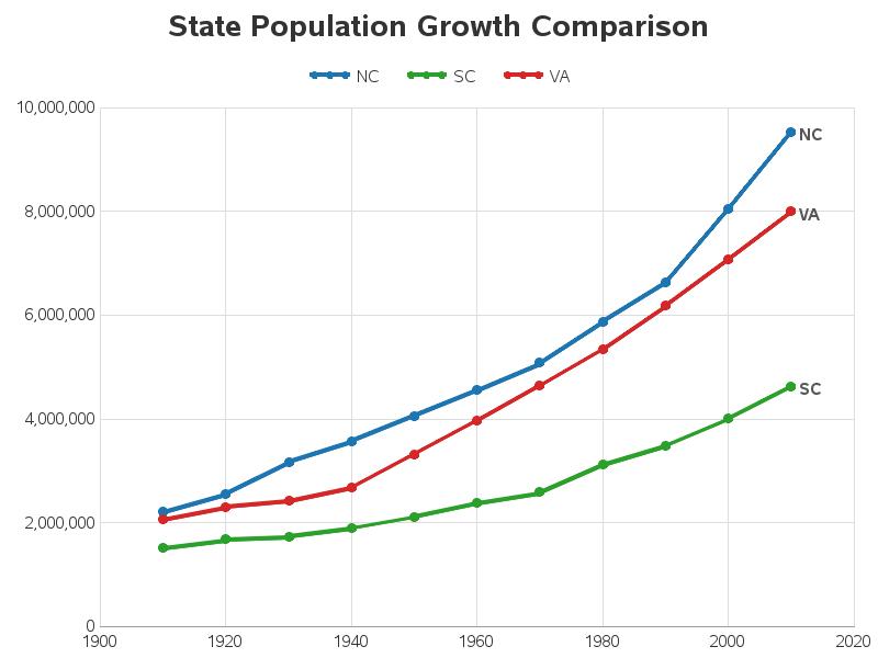 population_graph