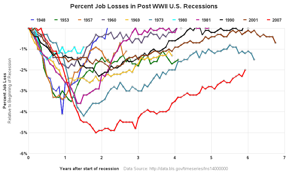 recession_job_losses