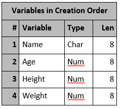 Character to Numeric Conversion in SAS