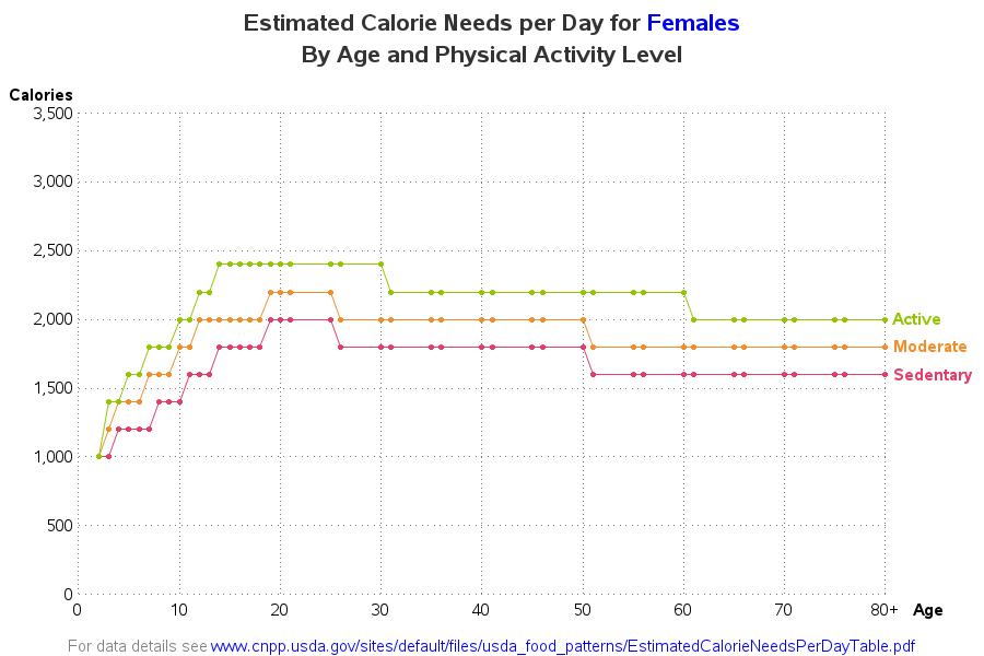 calories_needed_female