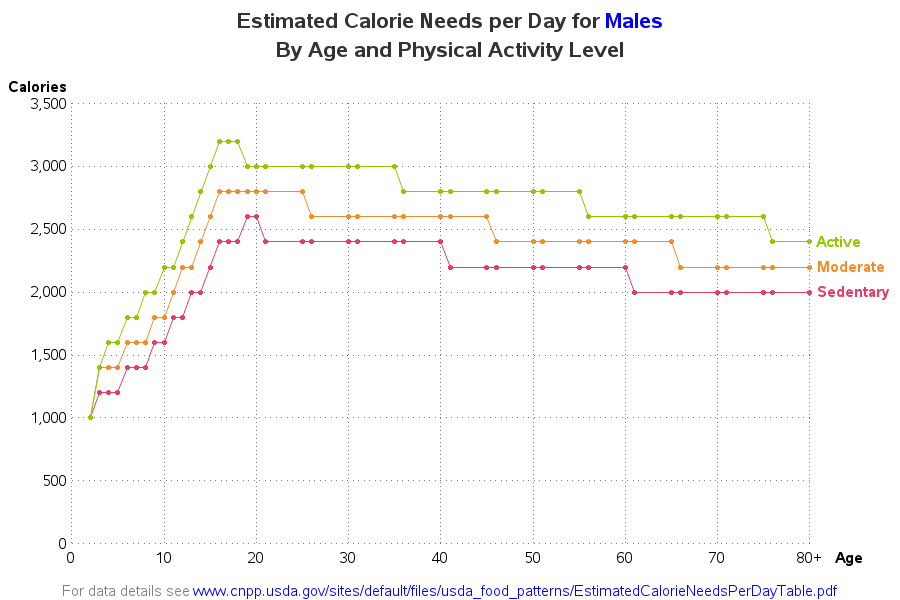 calories_needed_male