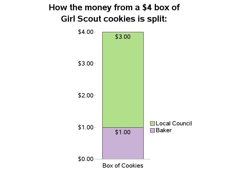 girl_scout_cookie_profit