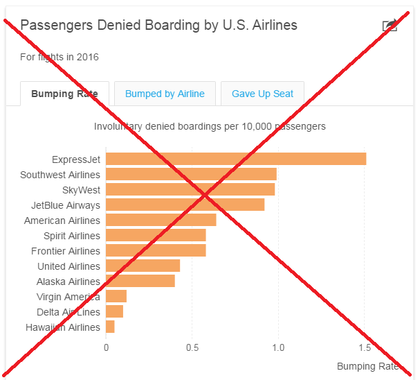 Airlines involuntarily bumping passengers off flights - let's look
