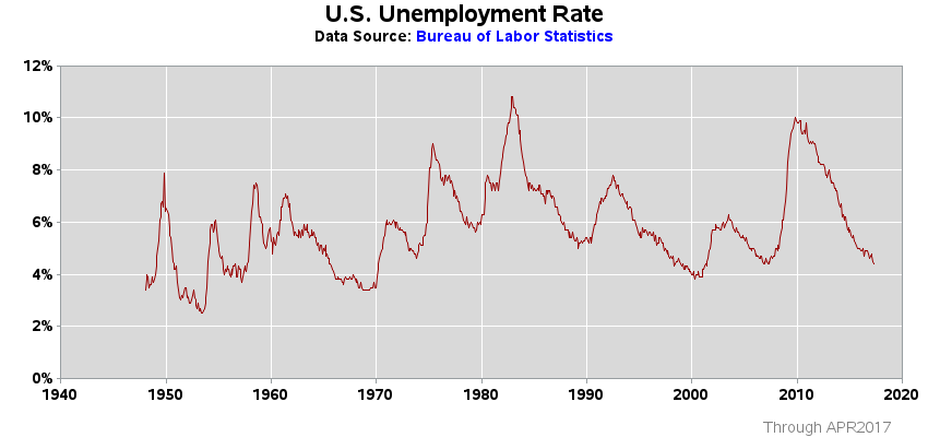 unemployment rate in us 2020