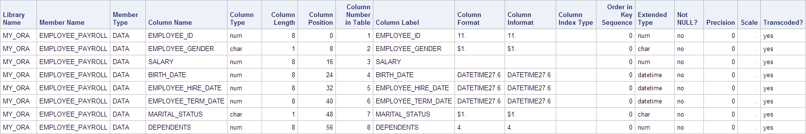 PROC SQL Dictionary.Columns query output