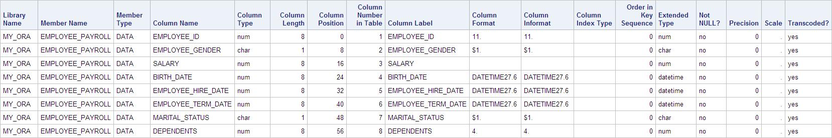 PROC SQL Dictionary.Columns query output