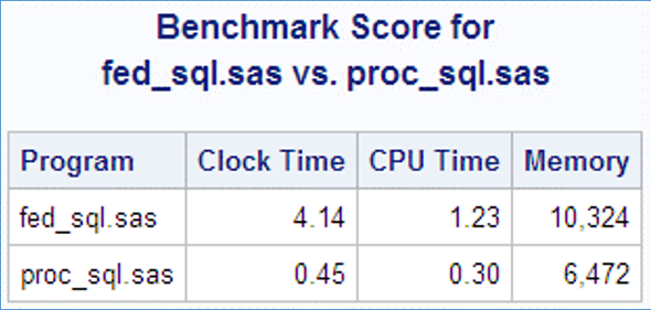 The SQL query took 0.45 seconds, while the FedSQL query took 4.14 seconds