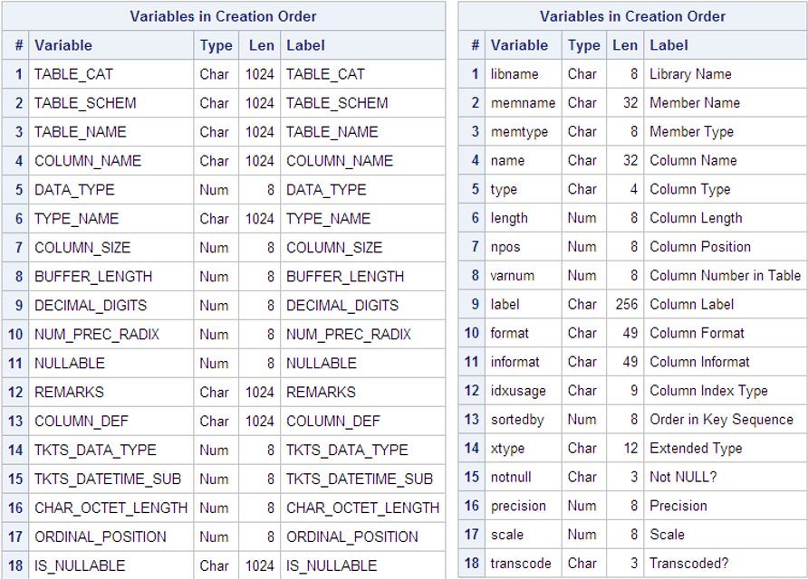 Dataset comparison showing character columns are larger in FedSQL dictionary tables.