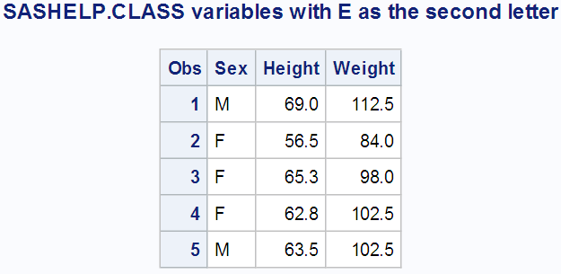 Image of PROC PRINT output showing the variables Sex, Height and Weight were selected