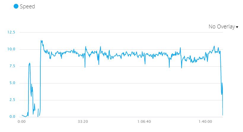 SAS and sports analytics (plotting kayak/SUP race results