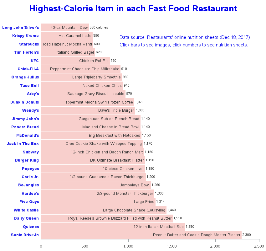 Fast Food With Highest Calorie Item