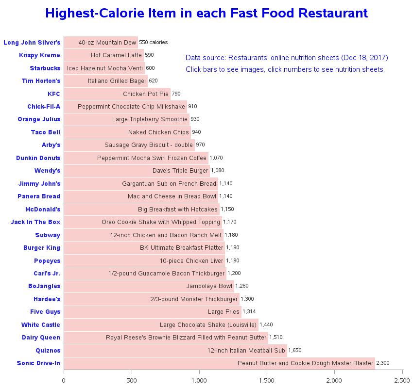 How To Estimate Calories In Restaurant Food