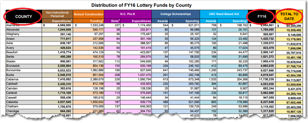 Shedding some light on the lottery! - SAS Learning Post