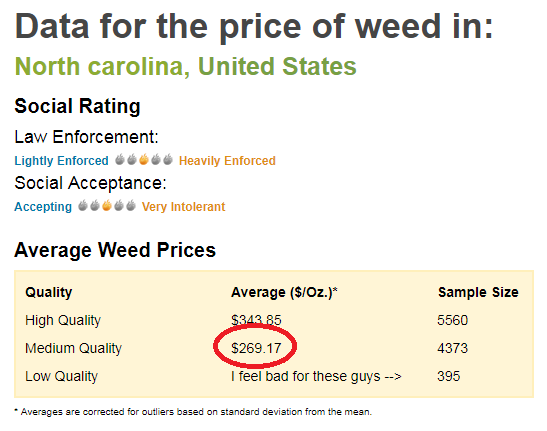 Price Of Marijuana Across The US SAS Learning Post - What does map pricing mean