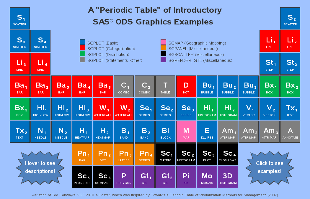 A Periodic Table To Help You With Your Sas Ods Graphics Sas