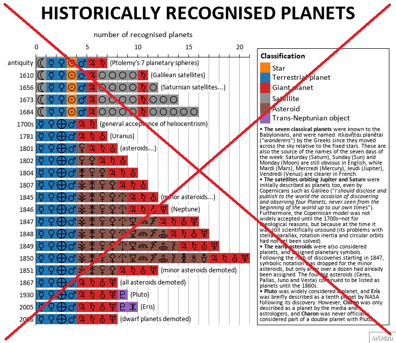 how many planets in our solar system tricky question sas rh blogs sas com NASA Data Planet Data Collection