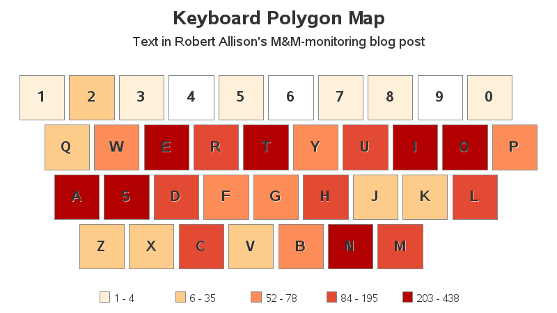 Which keyboard keys do you use most frequently? - SAS