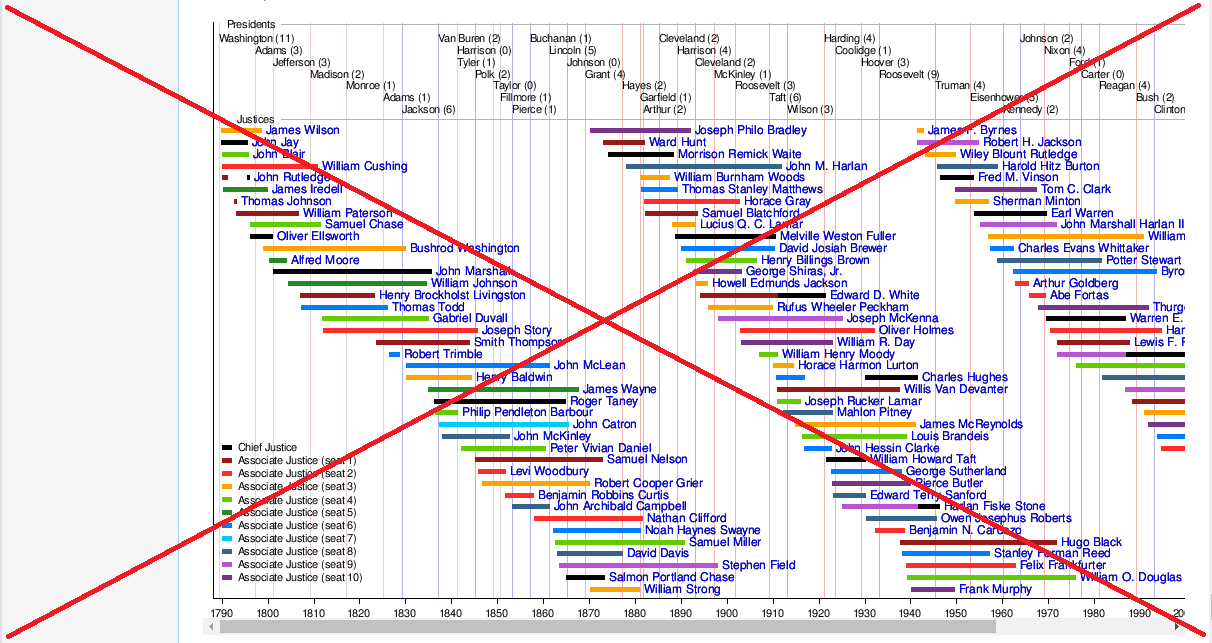 timeline of us supreme court justices sas learning post