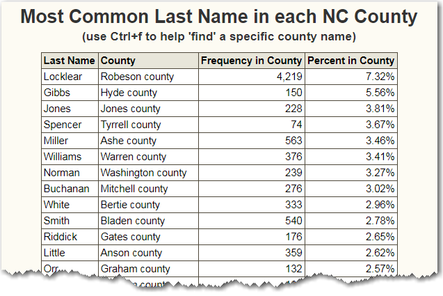 What is the most common last name in each North Carolina