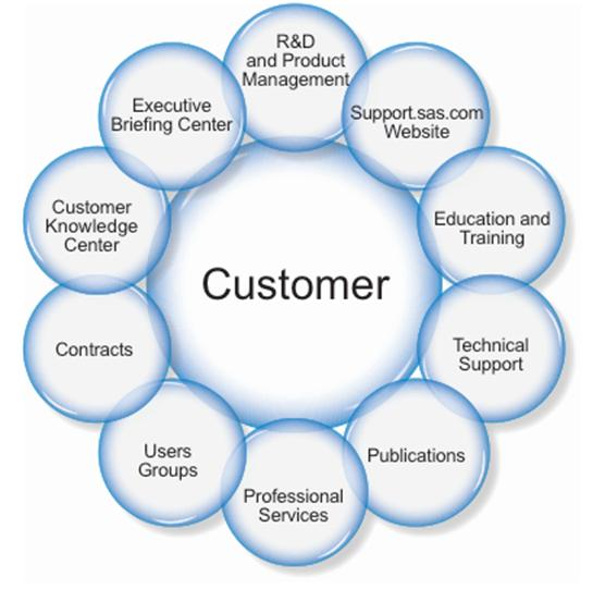 customer loyalty program test questions Loyalty programs are one of the most popular marketing strategies developed by  firms across a broad range of industries despite the.