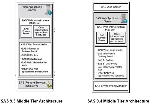 Side-by-side diagrams of SAS 9.3 and SAS 9.4 middle tier architectures