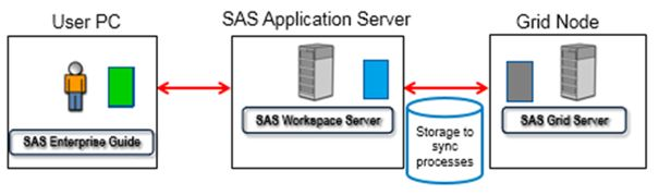 dear lsf can you start a sas workspace server sas users. Black Bedroom Furniture Sets. Home Design Ideas