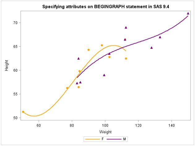 Graph Template Language Gtl