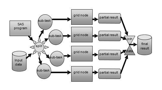 grid-enabling