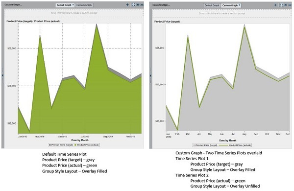 SAS Visual Analytics custom graph