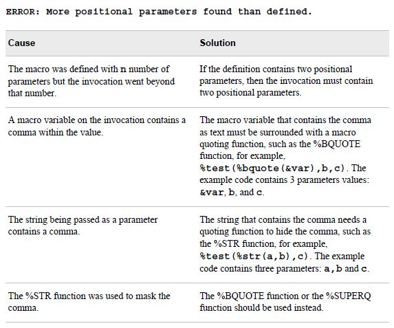 Sample of SAS macro error causes and solutions