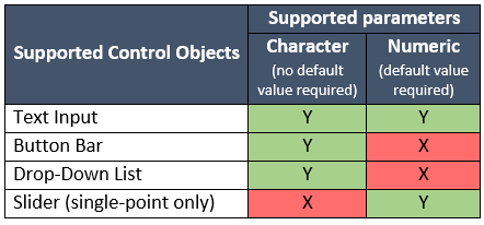 Using parameters in sas visual analytics sas for Table 7 1 design parameters