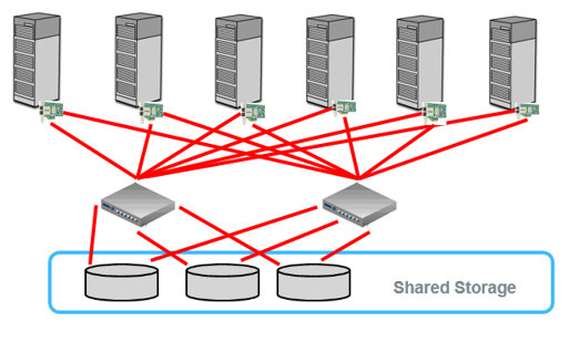 Shared storage