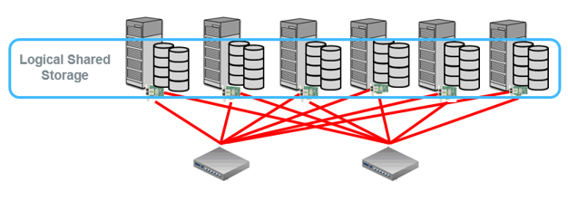 Figure 2.  Logical shared storage