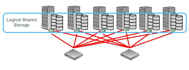 Figure 2.  Logical shared storage