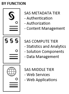 Diagram showing SAS deployment defined as compute tier, metadata tier and middle tier.
