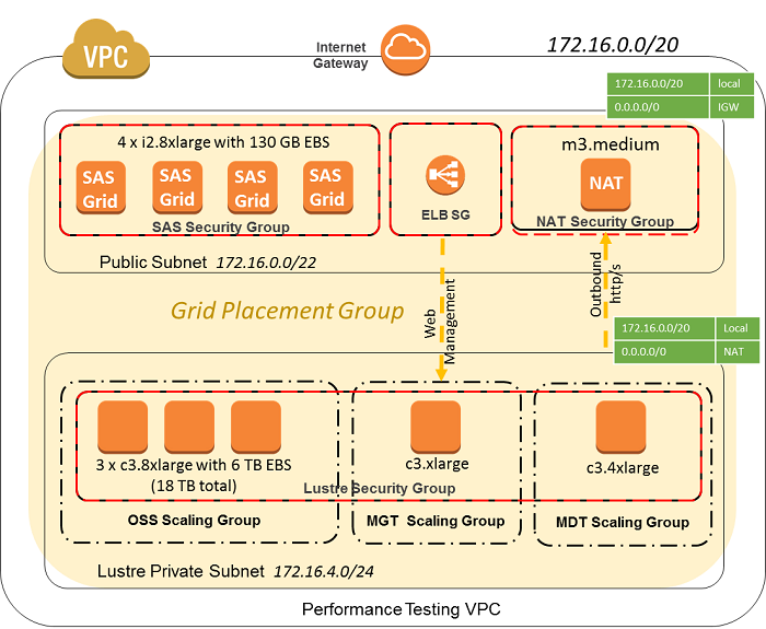 SAS Grid Manager and Lustre shared file configuration on AWS clour