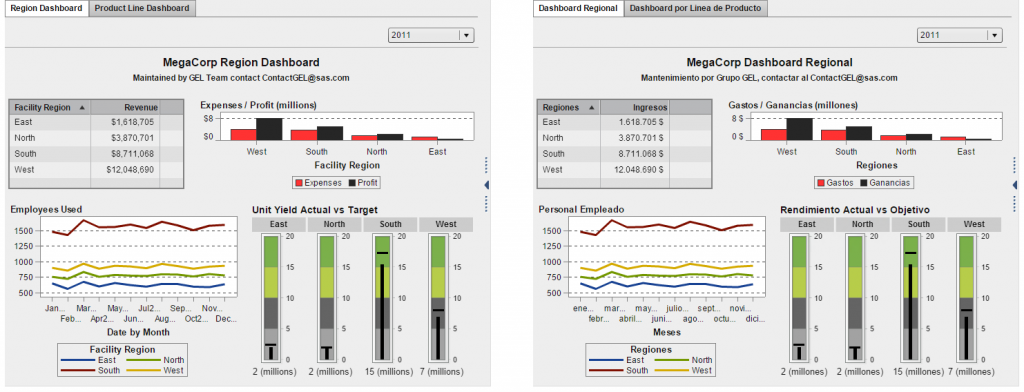 SAS Visual Analytics report screens showing English and Spanish versions