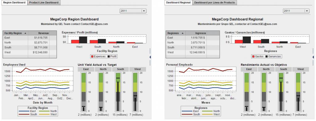 SAS Visual Analytics report screens showing English and Spanish versions