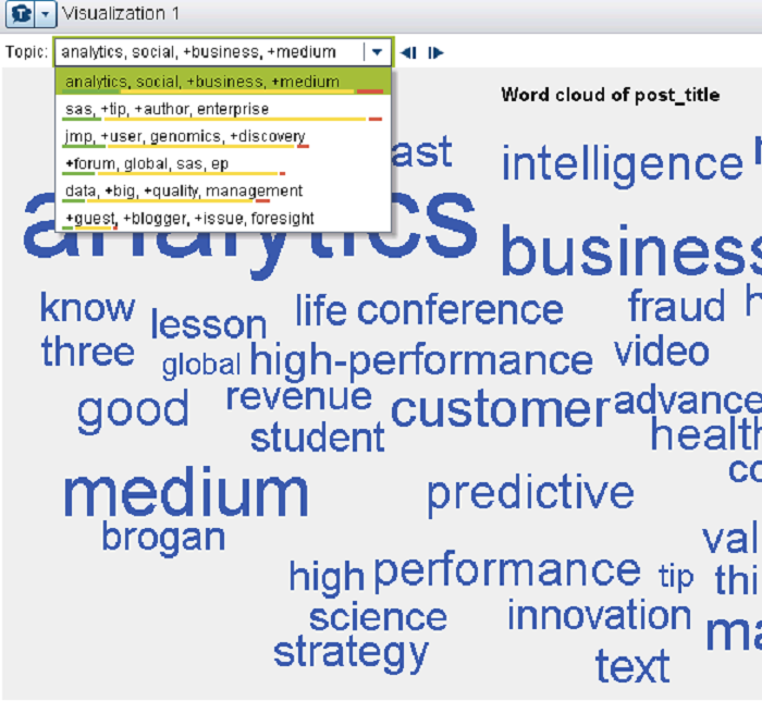 word cloud with sentiment analysis