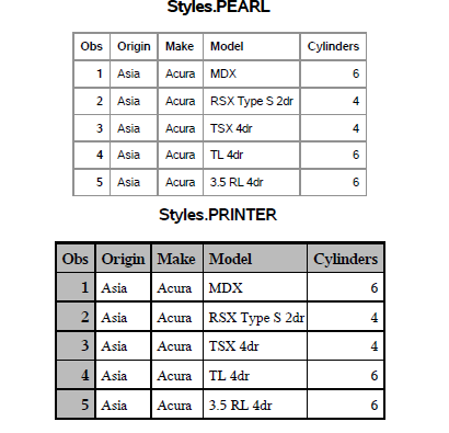 Illustration showing differences in SAS 9.4 default ODS Styles.PEARL and previous default Styles.PRINTER